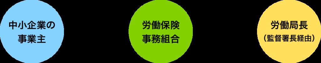 労働保険の事務委託