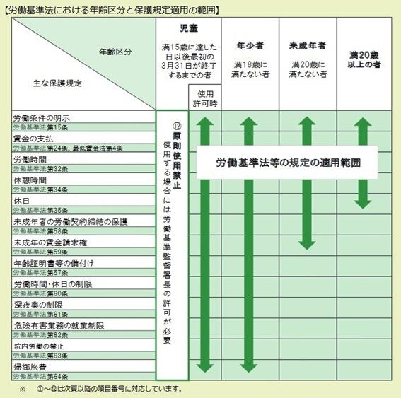 労働基準法の年齢区分と保護規定