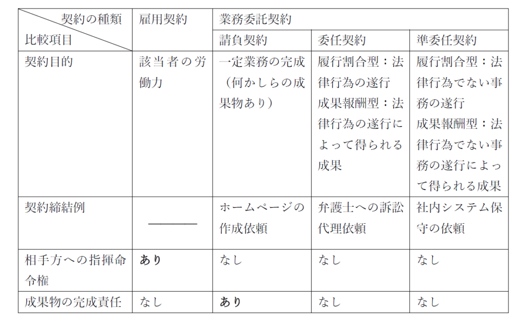 雇用契約や業務委託契約の種類と比較項目