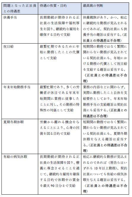 日本郵便(東京・大阪・佐賀)事件事案判決内容